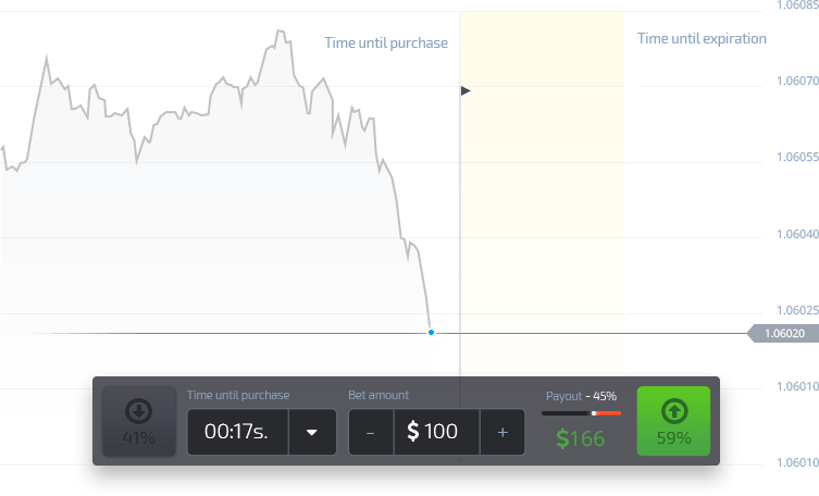 If the price goes down, seize the moment and click Green button to place your trade